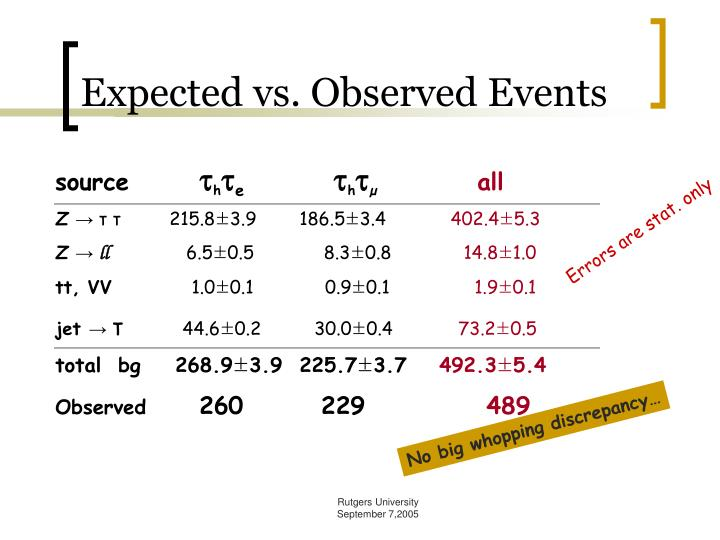 Expected vs. Observed Events