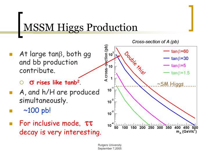 MSSM Higgs Production