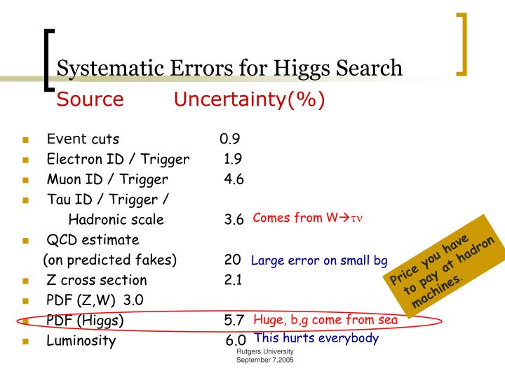 Systematic Errors for Higgs Search