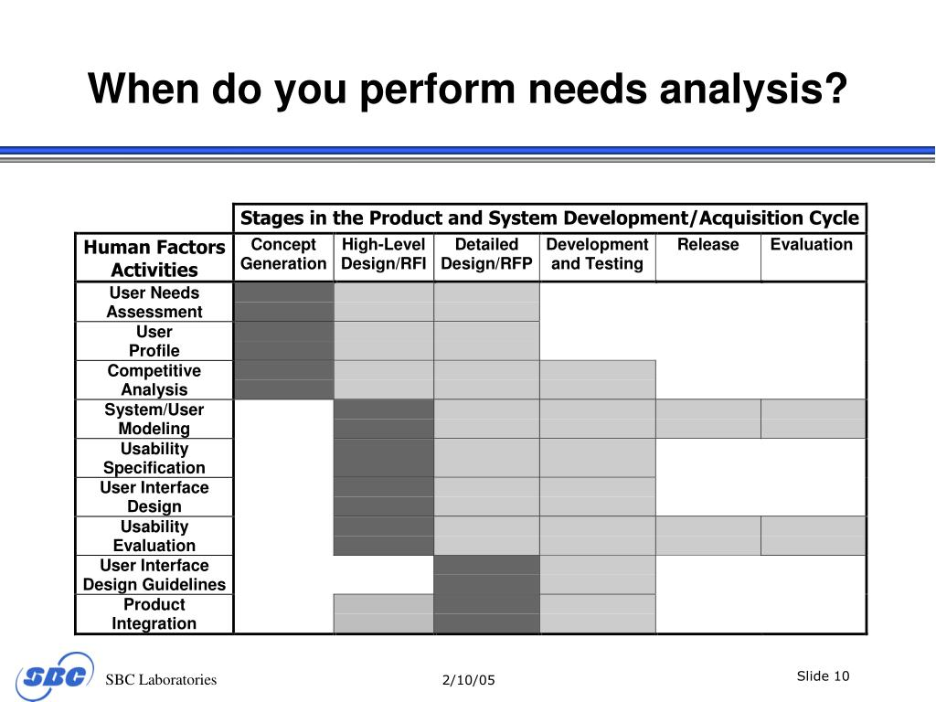 When do you perform needs analysis?