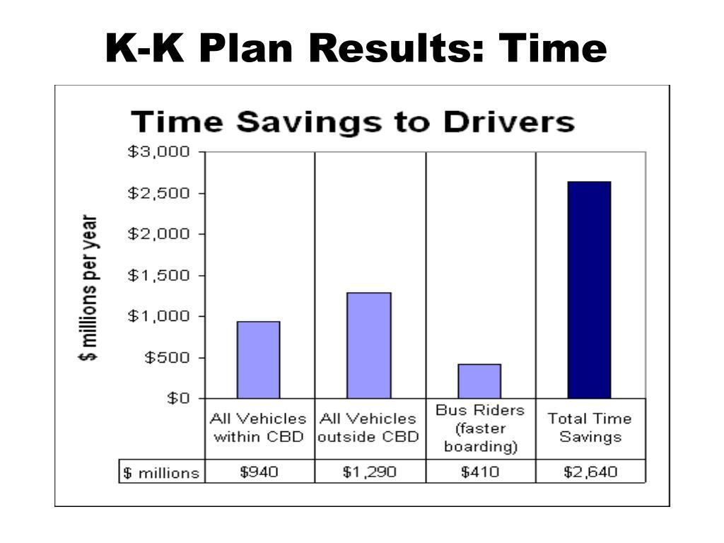 K-K Plan Results: Time