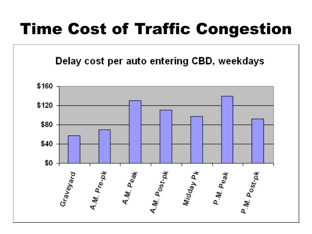 Time Cost of Traffic Congestion