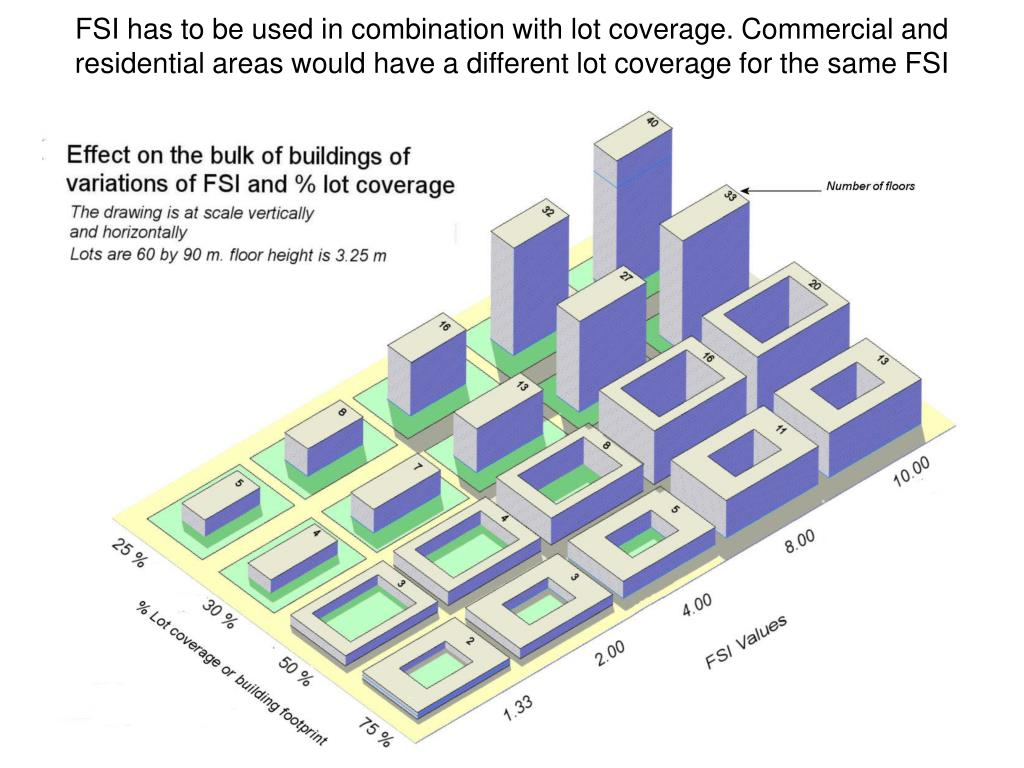 FSI has to be used in combination with lot coverage. Commercial and residential areas would have a different lot coverage for the same FSI