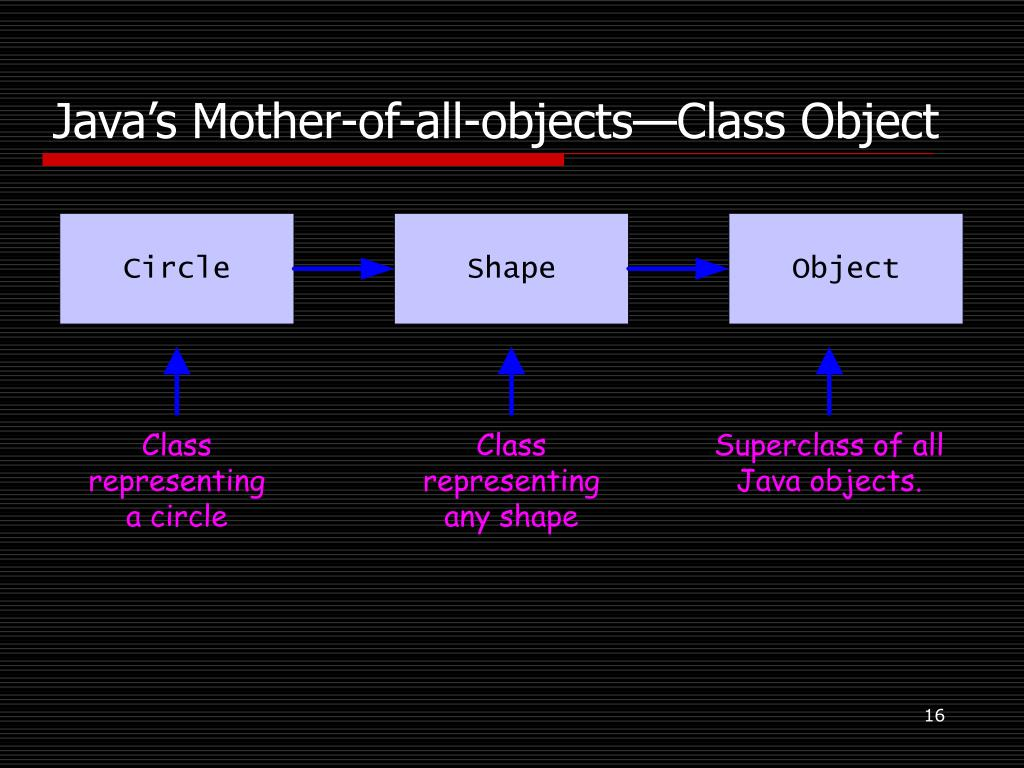 Java's Mother-of-all-objects—Class Object