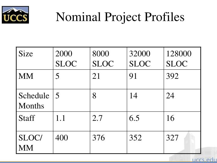 Nominal Project Profiles