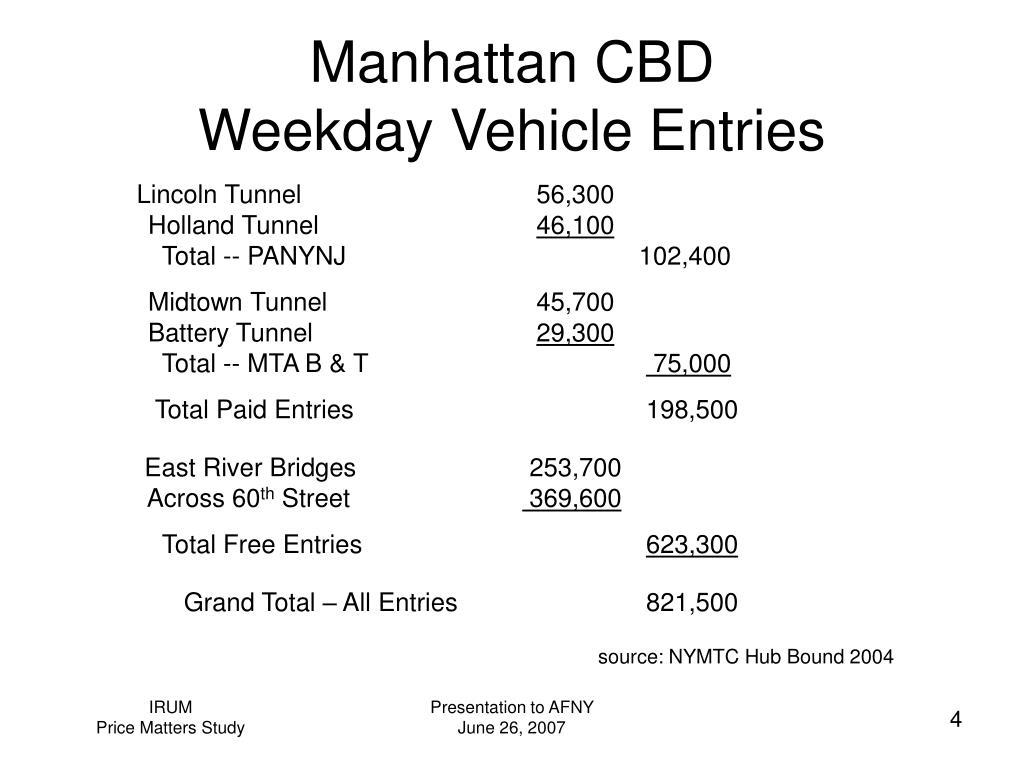 Manhattan CBD