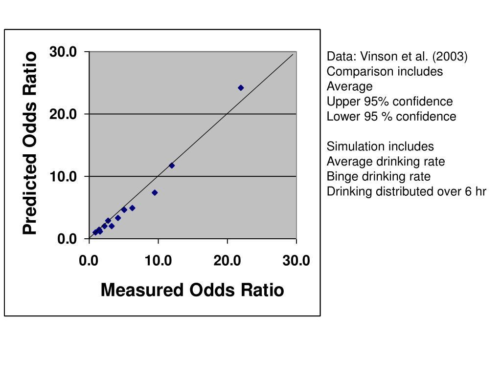 Data: Vinson et al. (2003)
