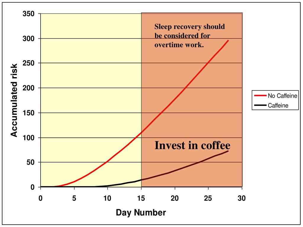 Sleep recovery should be considered for overtime work.
