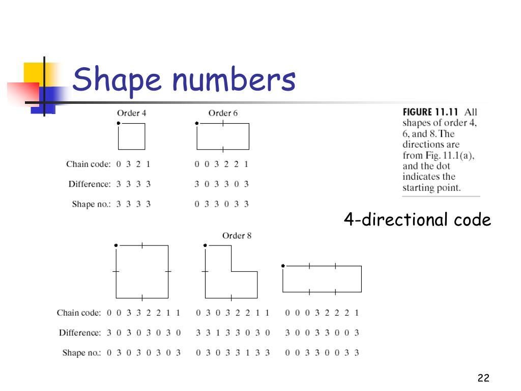 Shape numbers