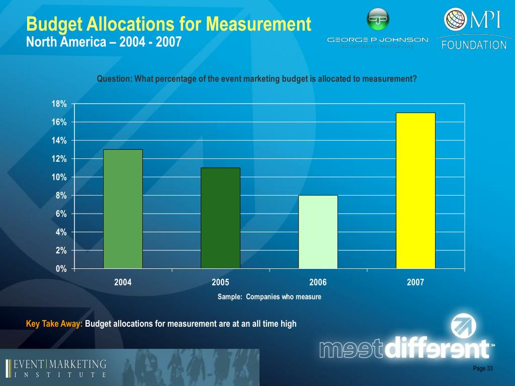 Budget Allocations for Measurement