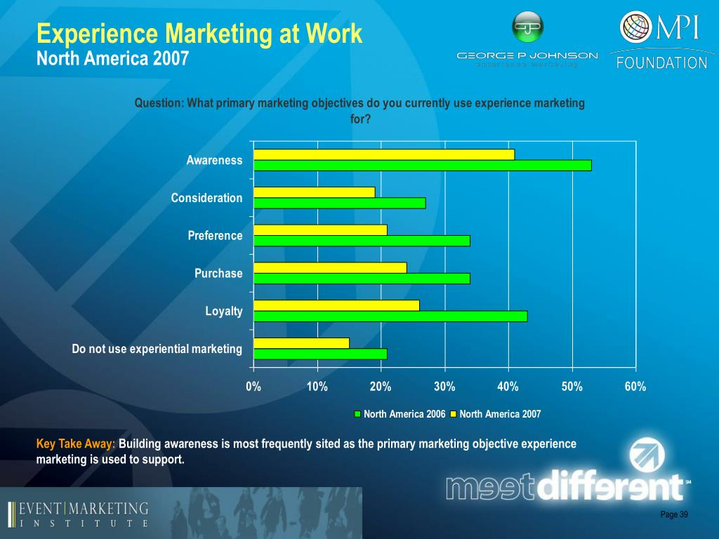 Experience Marketing at Work