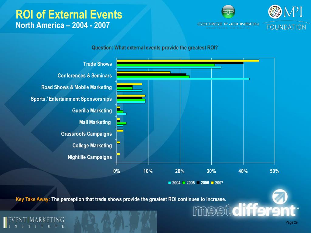 ROI of External Events