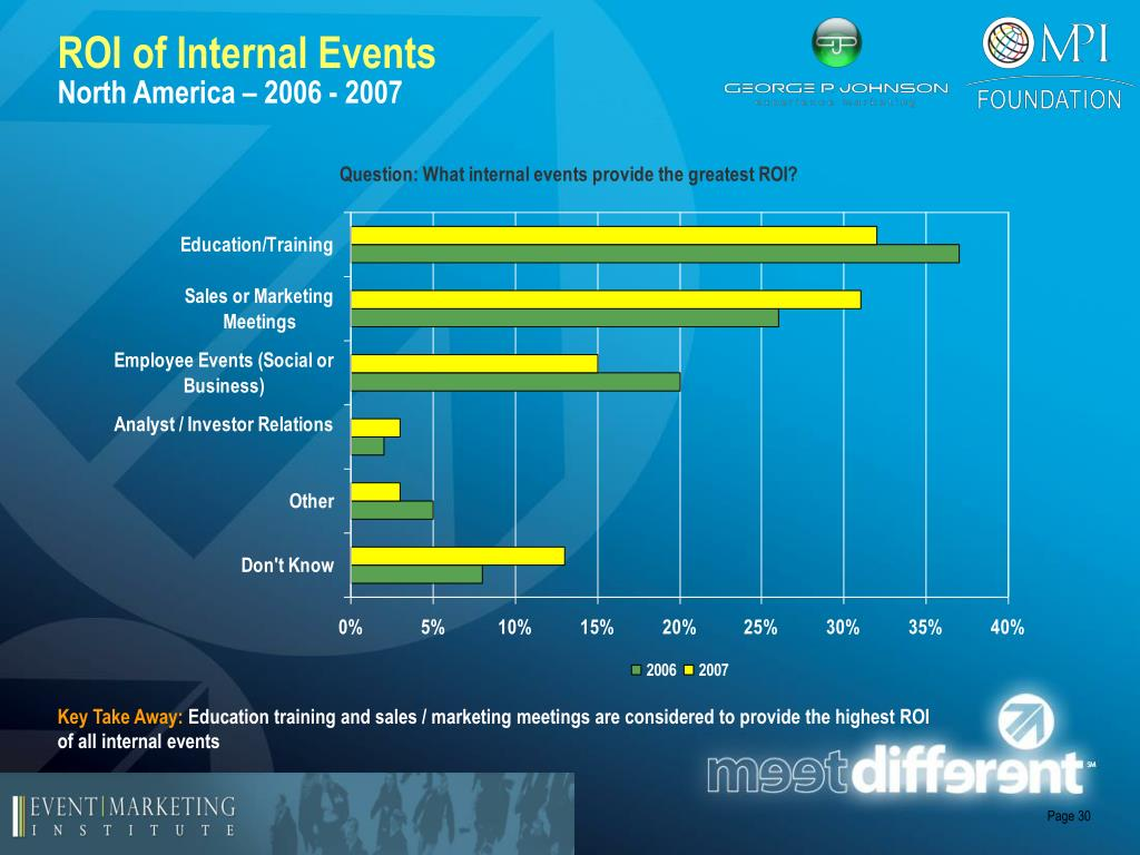 ROI of Internal Events
