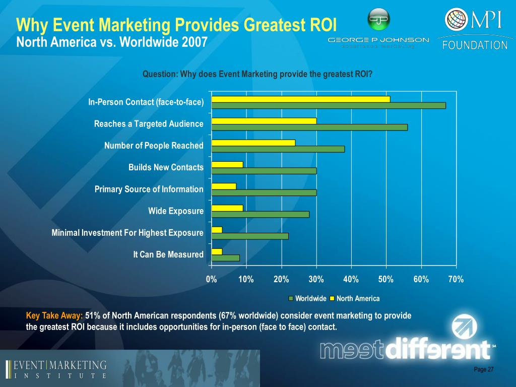 Why Event Marketing Provides Greatest ROI