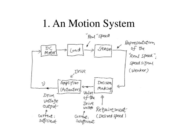 1 an motion system