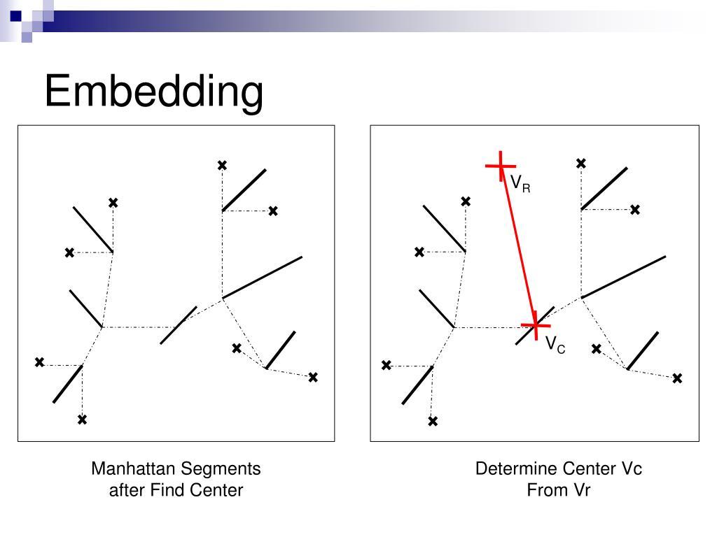 Embedding