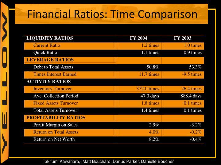 Financial Ratios: Time Comparison