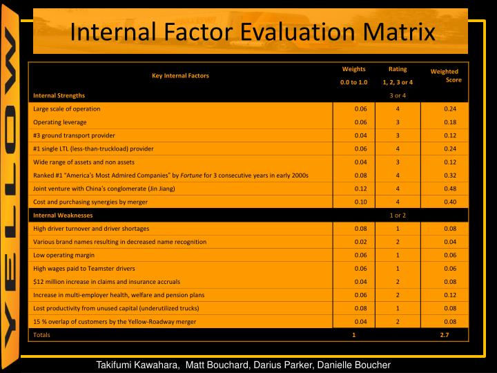 Internal Factor Evaluation Matrix