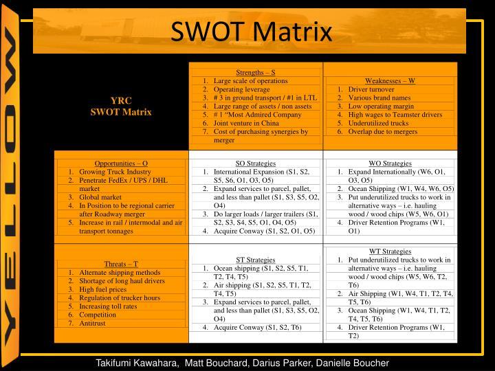 SWOT Matrix