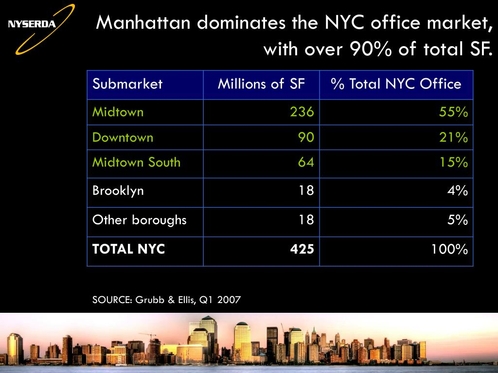 Manhattan dominates the NYC office market, with over 90% of total SF.