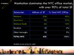 manhattan dominates the nyc office market with over 90 of total sf