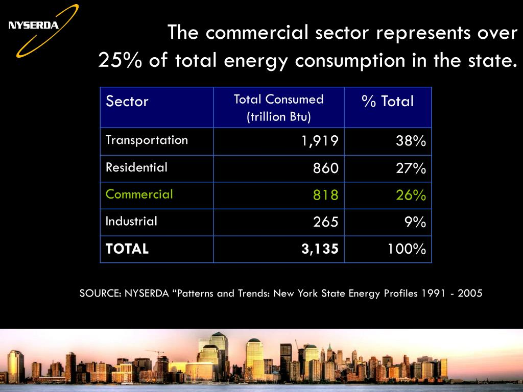 The commercial sector represents over