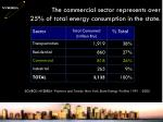 the commercial sector represents over 25 of total energy consumption in the state