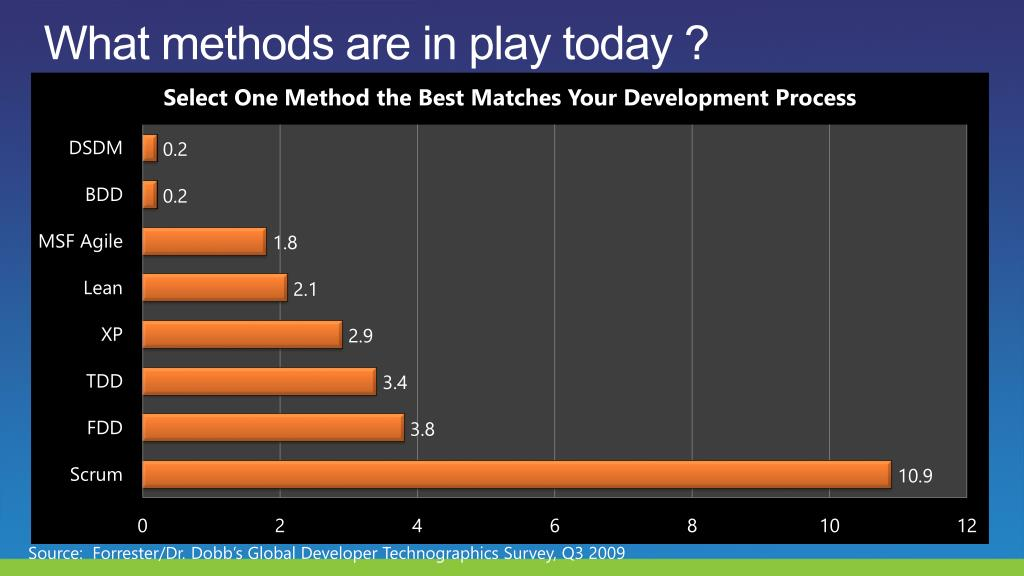 What methods are in play today ?