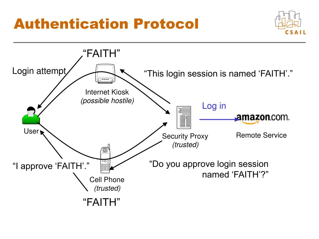 Authentication Protocol