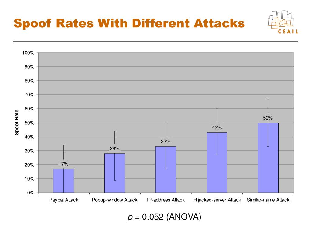 Spoof Rates With Different Attacks