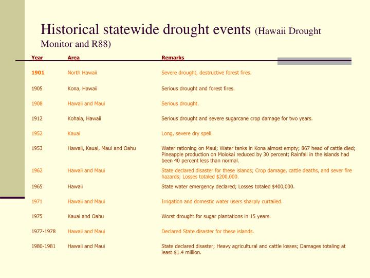 Historical statewide drought events