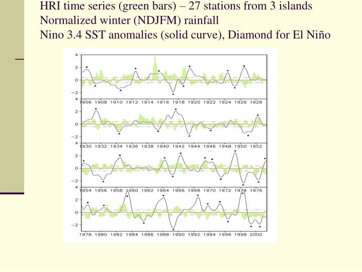 HRI time series (green bars) – 27 stations from 3 islands