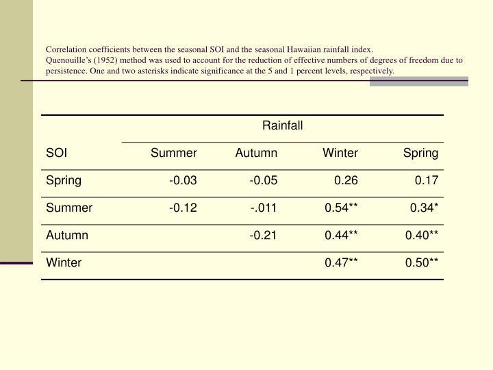 Correlation coefficients between the seasonal SOI and the seasonal Hawaiian rainfall index.