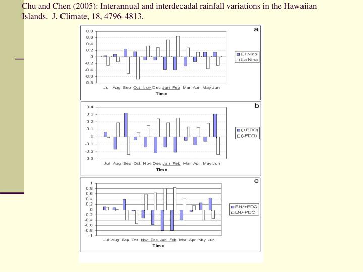 Chu and Chen (2005): Interannual and interdecadal rainfall variations in the Hawaiian Islands.  J. Climate, 18, 4796-4813.