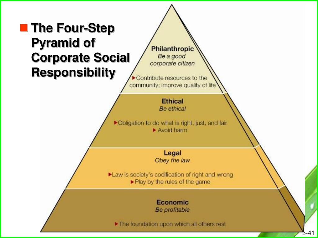 The Four-Step Pyramid of