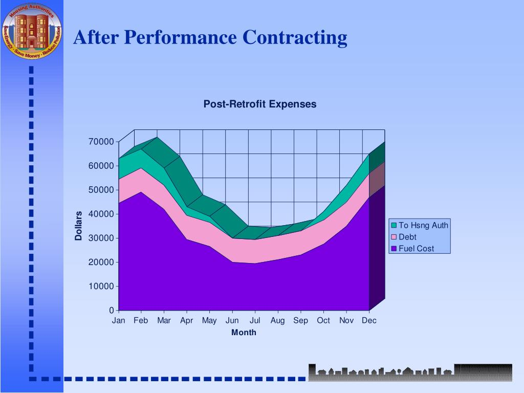 After Performance Contracting