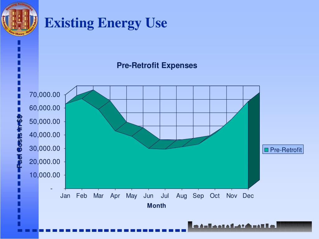 Existing Energy Use