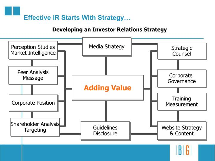 Effective ir starts with strategy
