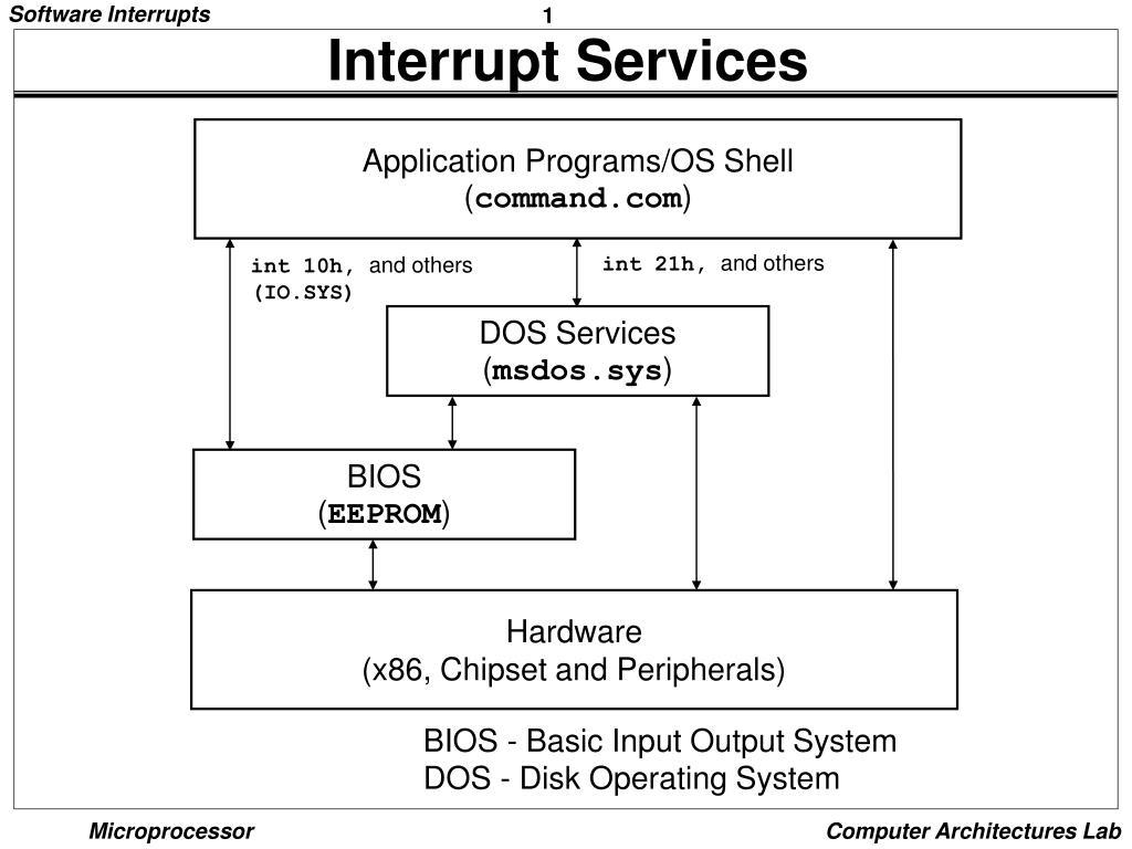 interrupt services l.
