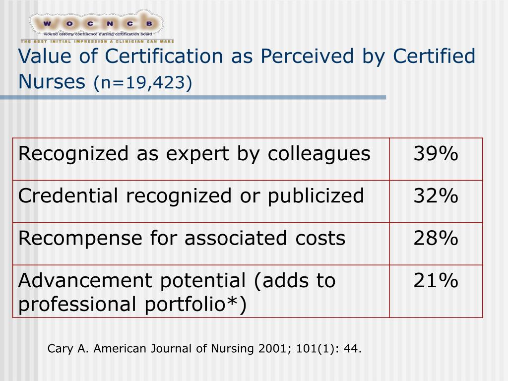 Value of Certification as Perceived by Certified Nurses