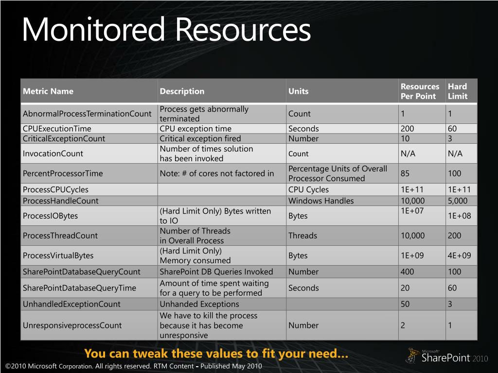 Monitored Resources