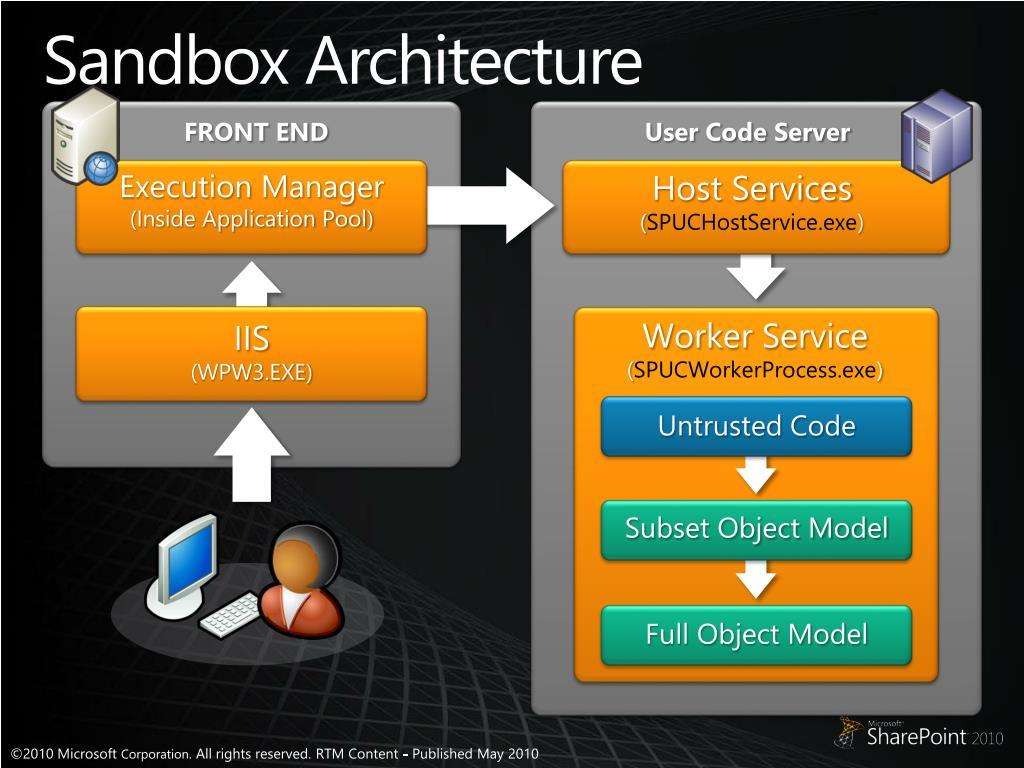 Sandbox Architecture