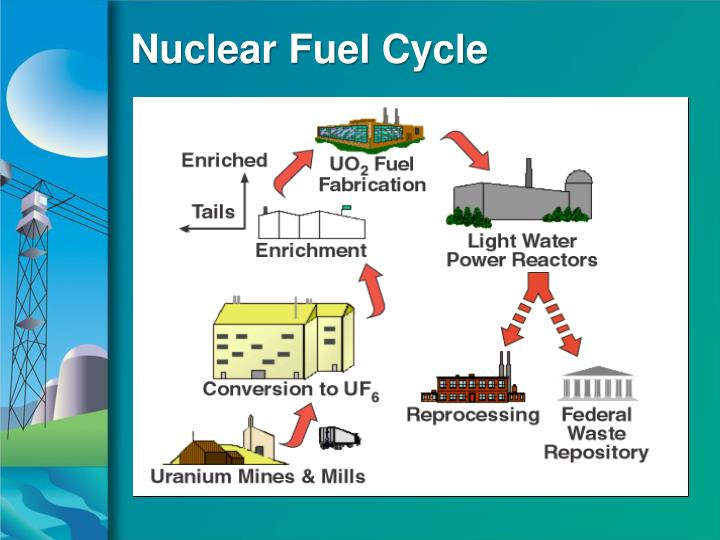 Nuclear Fuel Cycle