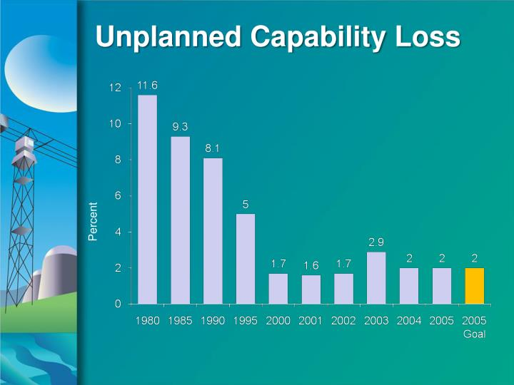 Unplanned Capability Loss