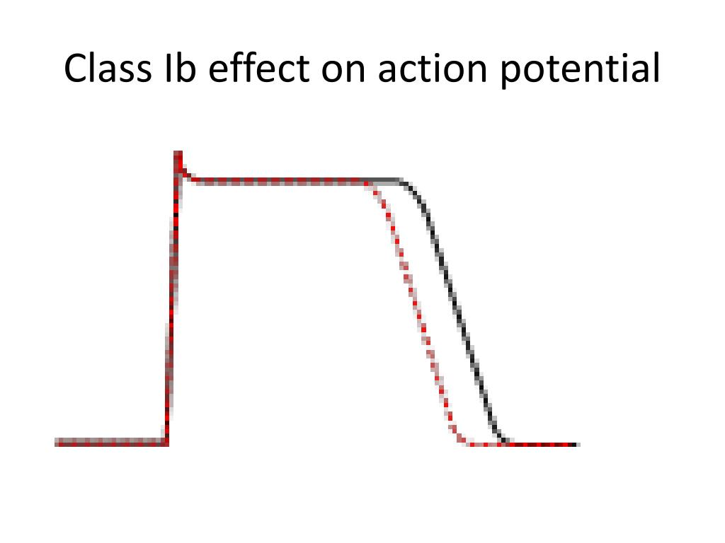 Class Ib effect on action potential