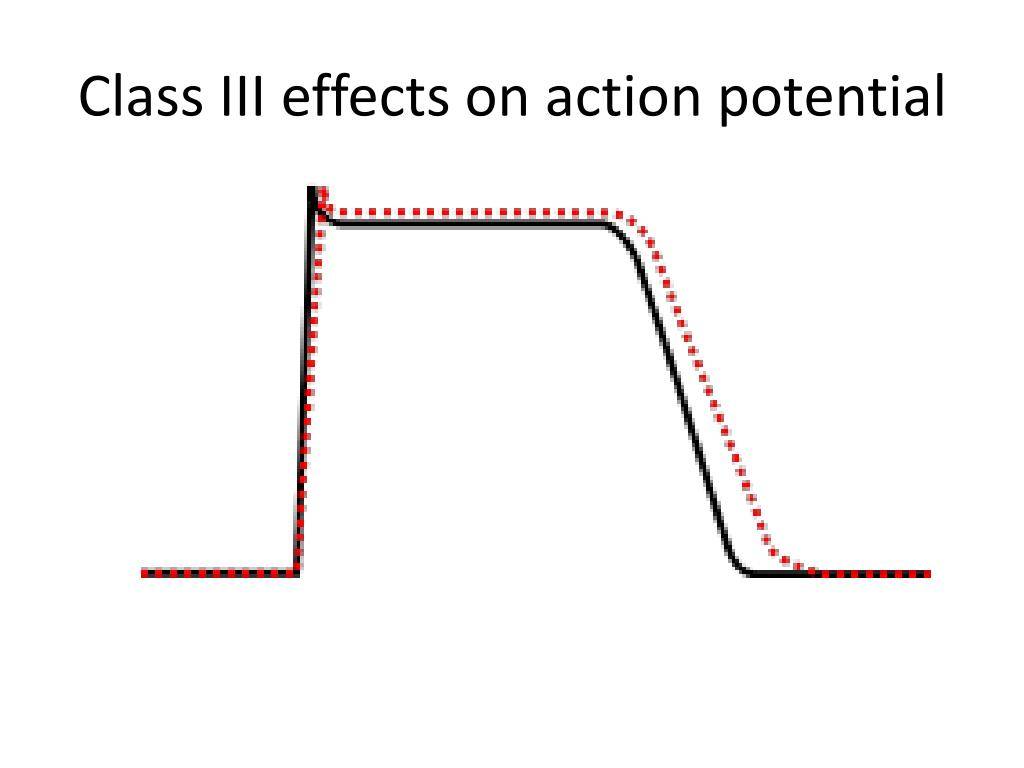 Class III effects on action potential