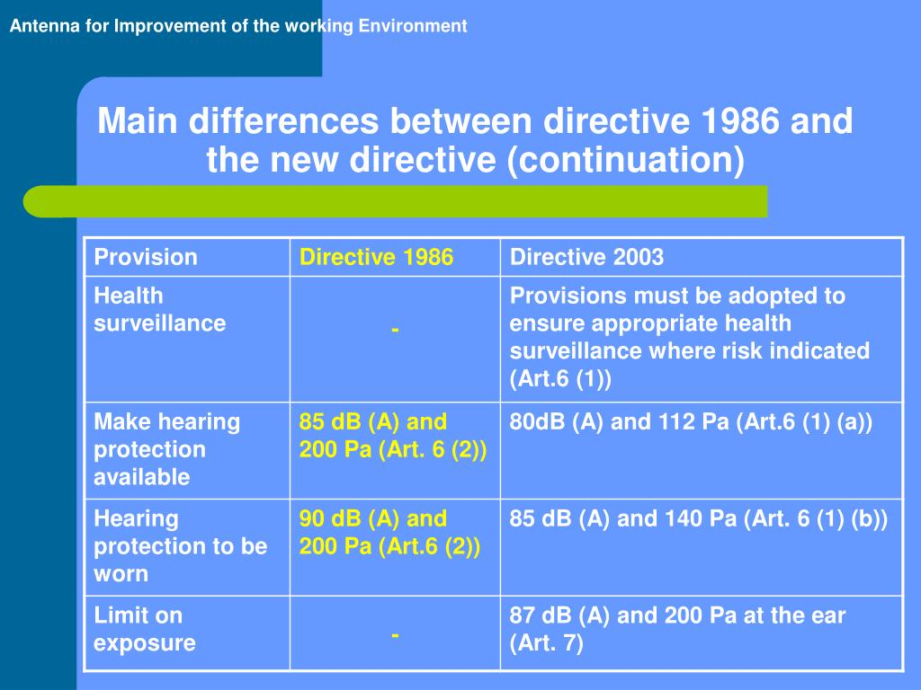 Main differences between directive 1986 and the new directive (continuation)
