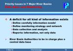 priority issues in 7 major river basins data base and monitoring