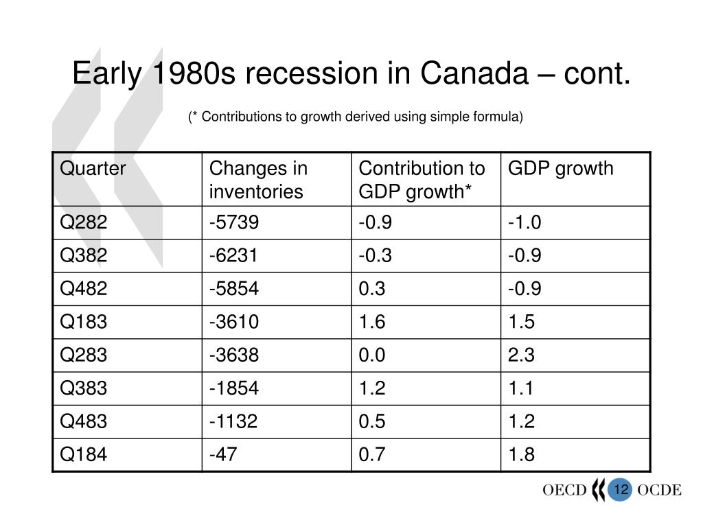 Early 1980s recession in Canada – cont.
