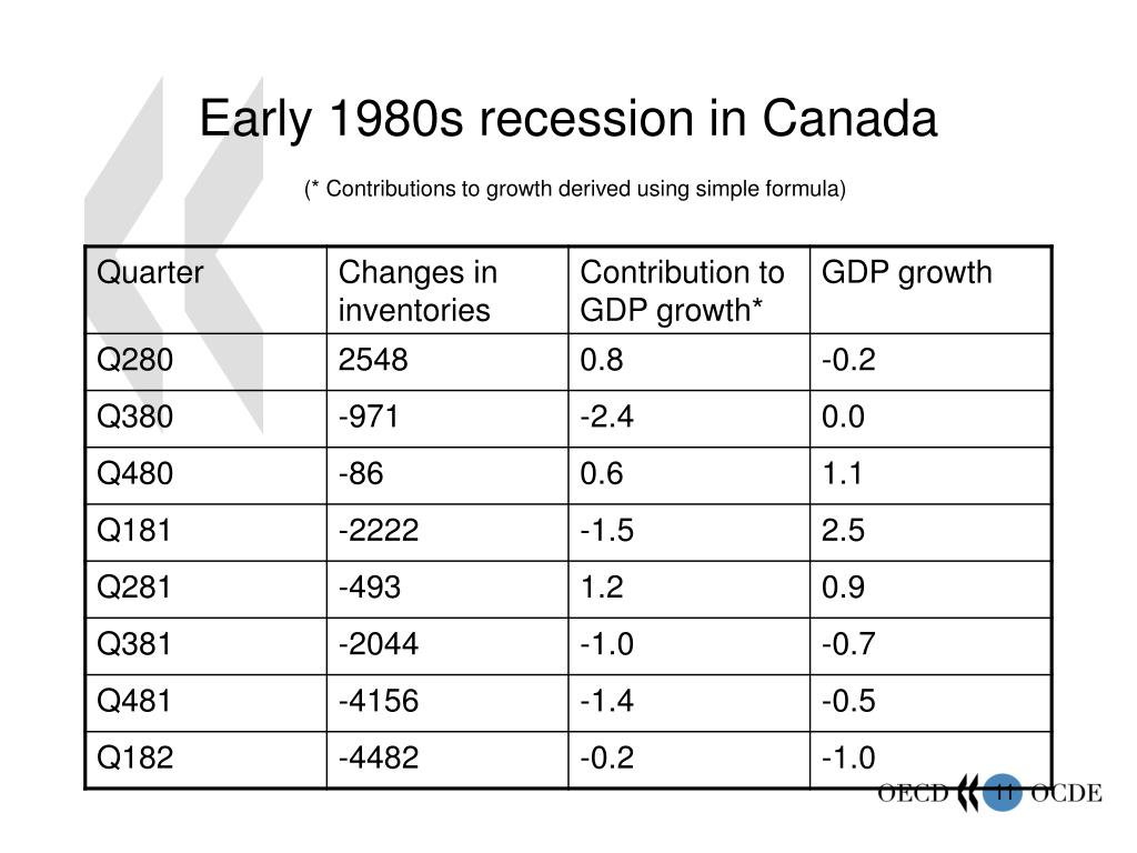 Early 1980s recession in Canada